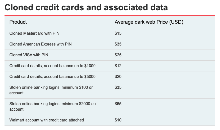 Cloned credit cards and associated data